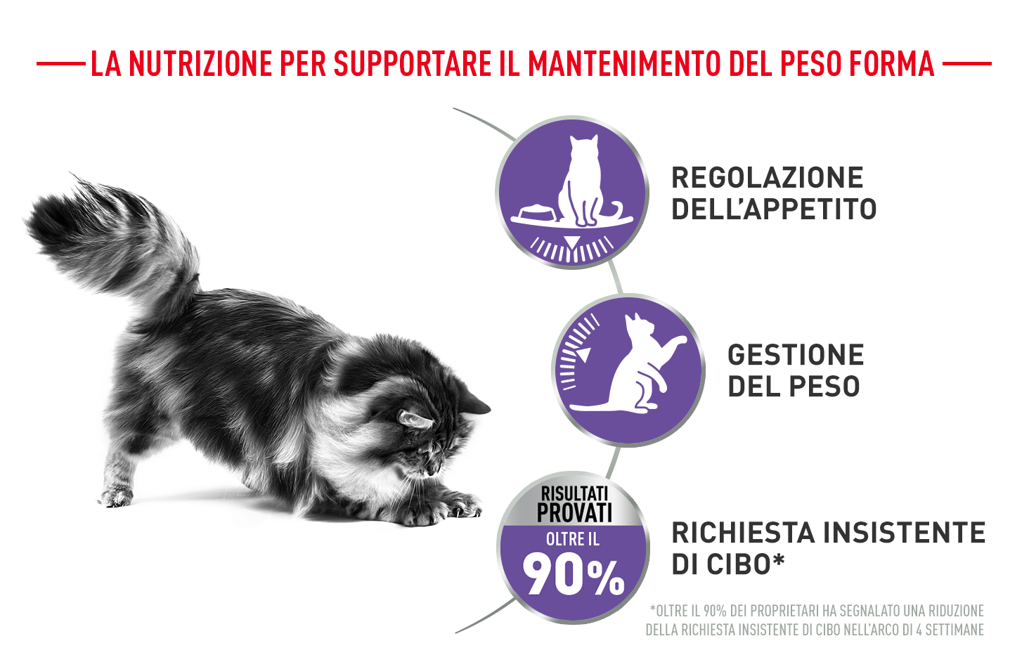 Royal Canin Appetite Control